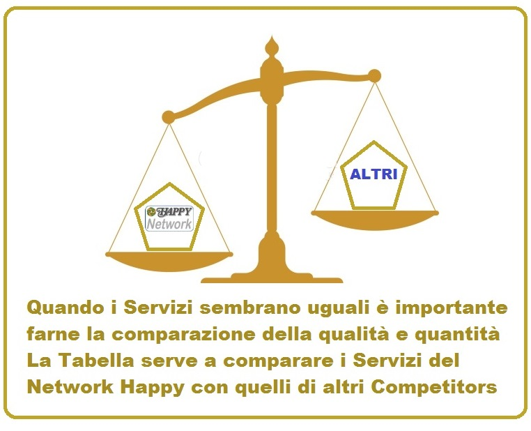 comparazione happynetwork